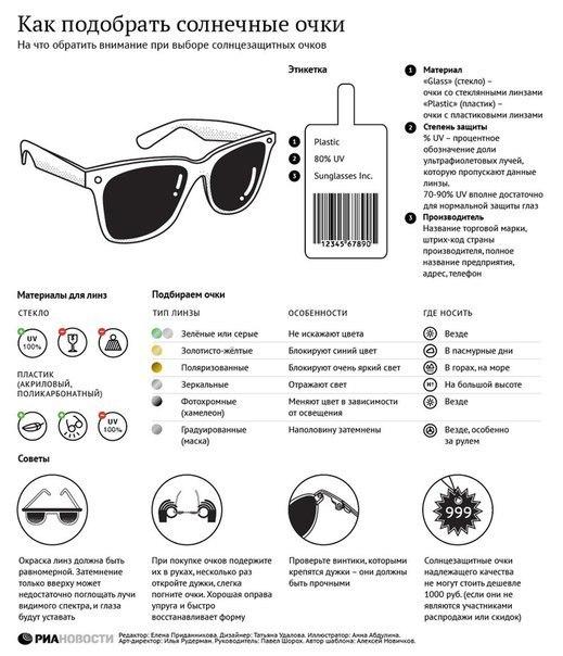 Как проверить правильно ли сделаны очки